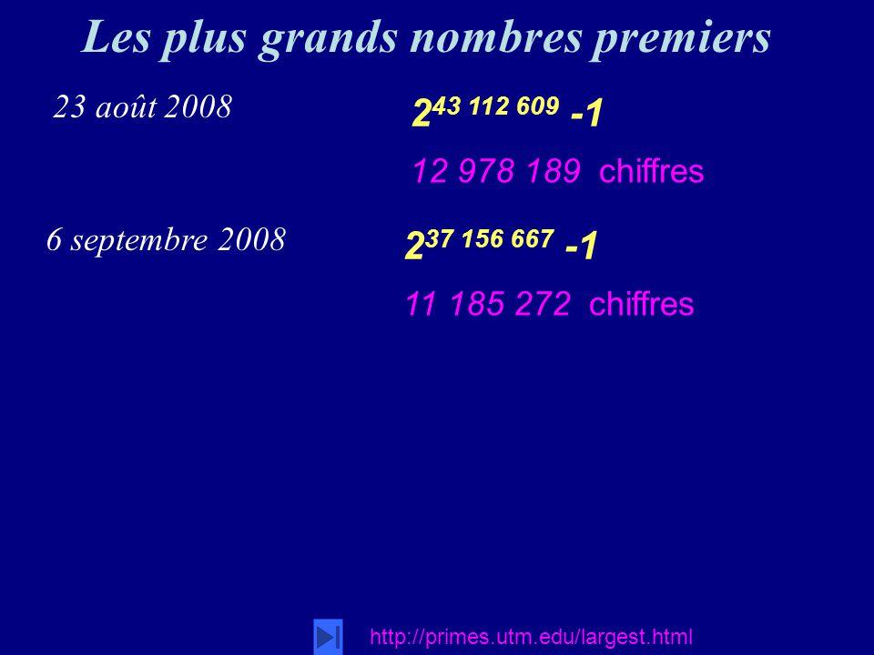 Les plus grands nombres premiers http://primes.utm.edu/largest.html 2 43 112 609 -1 12 978 189 chiffres 23 août 2008 2 37 156 667 -1 11 185 272 chiffres 6 septembre 2008