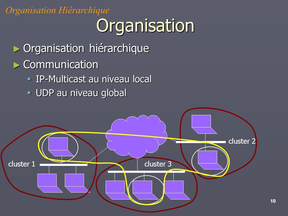 10 Organisation Organisation hiérarchique Organisation hiérarchique Communication Communication IP-Multicast au niveau local IP-Multicast au niveau lo
