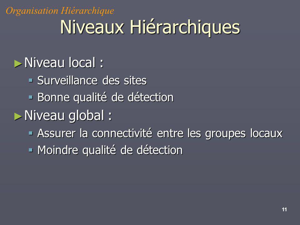 11 Niveaux Hiérarchiques Niveau local : Niveau local : Surveillance des sites Surveillance des sites Bonne qualité de détection Bonne qualité de détec