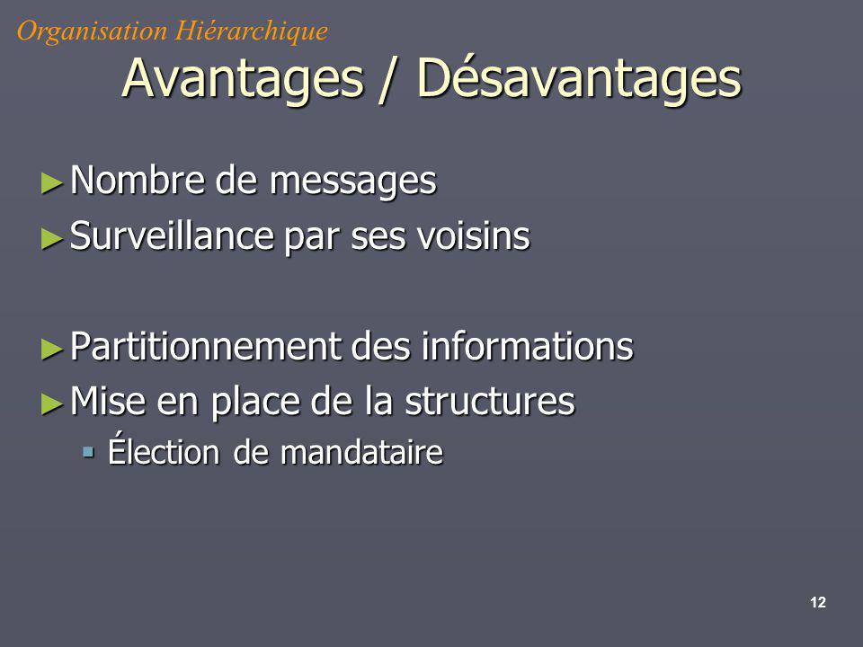 12 Avantages / Désavantages Nombre de messages Nombre de messages Surveillance par ses voisins Surveillance par ses voisins Partitionnement des inform