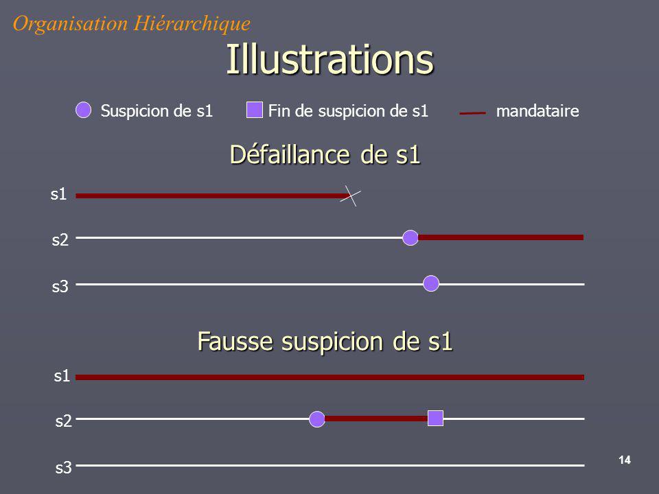 14 Illustrations s1 s2 s3 s1 s2 s3 Suspicion de s1 Fin de suspicion de s1mandataire Organisation Hiérarchique Défaillance de s1 Fausse suspicion de s1