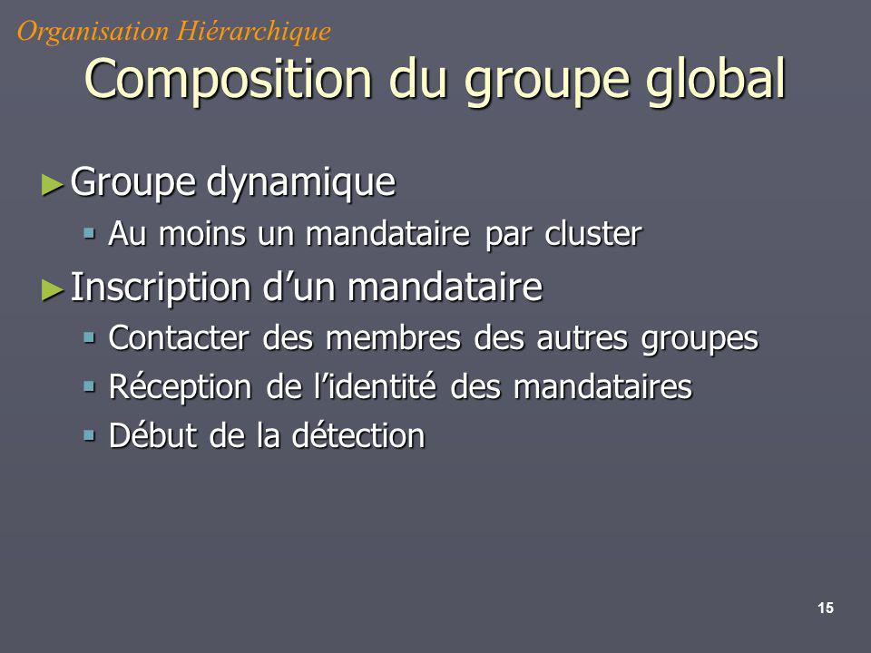 15 Composition du groupe global Groupe dynamique Groupe dynamique Au moins un mandataire par cluster Au moins un mandataire par cluster Inscription du