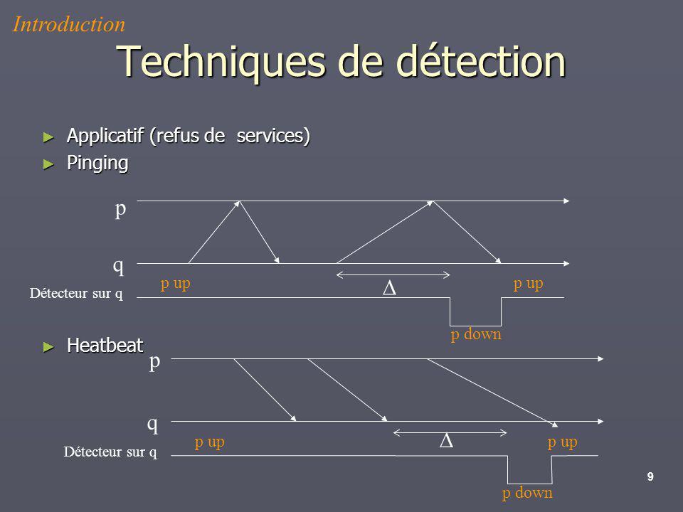 9 Techniques de détection Applicatif (refus de services) Applicatif (refus de services) Pinging Pinging Heatbeat Heatbeat Détecteur sur q p up p down