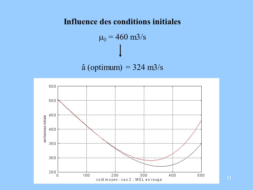 11 Influence des conditions initiales = 460 m3/s â (optimum) = 324 m3/s