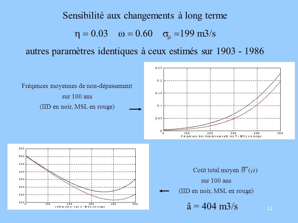 12 Sensibilité aux changements à long terme m3/s autres paramètres identiques à ceux estimés sur 1903 - 1986 Fréqences moyennes de non-dépassement sur 100 ans (IID en noir, MSL en rouge) Coût total moyen sur 100 ans (IID en noir, MSL en rouge) â = 404 m3/s