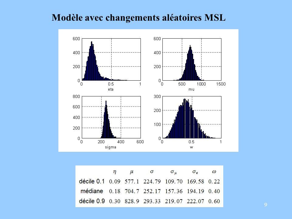 9 Modèle avec changements aléatoires MSL