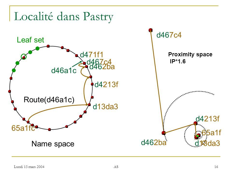 Lundi 15 mars 2004 AS 16 Localité dans Pastry d46a1c Route(d46a1c) d462ba d4213f d13da3 65a1fc d467c4 d471f1 Name space d467c4 65a1f c d13da3 d4213f d462ba Leaf set Proximity space IP*1.6