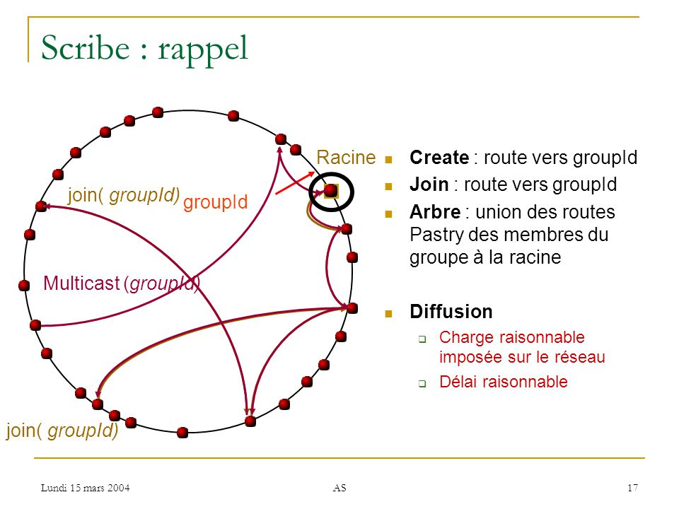Lundi 15 mars 2004 AS 17 Scribe : rappel Create : route vers groupId Join : route vers groupId Arbre : union des routes Pastry des membres du groupe à la racine Diffusion Charge raisonnable imposée sur le réseau Délai raisonnable groupId join( groupId) Multicast (groupId) Racine join( groupId)