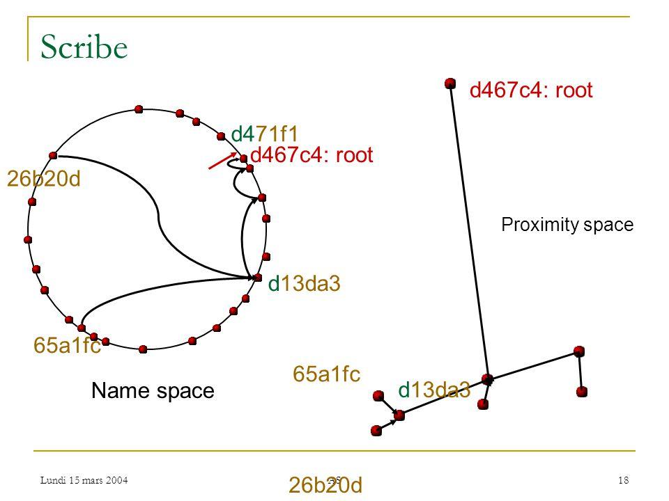 Lundi 15 mars 2004 AS 18 Scribe d13da3 65a1fc d467c4: root d471f1 Name space 26b20d Proximity space 26b20d 65a1fc d13da3 d467c4: root