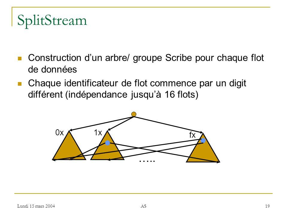 Lundi 15 mars 2004 AS 19 SplitStream Construction dun arbre/ groupe Scribe pour chaque flot de données Chaque identificateur de flot commence par un digit différent (indépendance jusquà 16 flots) 0x1x fx …..