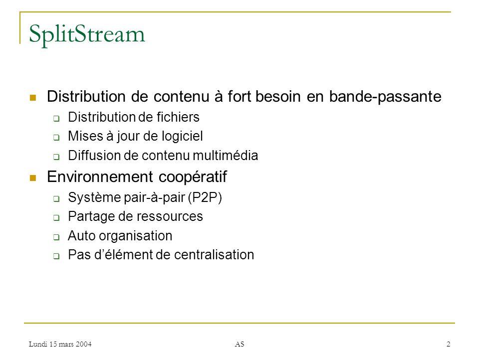 Lundi 15 mars 2004 AS 2 SplitStream Distribution de contenu à fort besoin en bande-passante Distribution de fichiers Mises à jour de logiciel Diffusion de contenu multimédia Environnement coopératif Système pair-à-pair (P2P) Partage de ressources Auto organisation Pas délément de centralisation