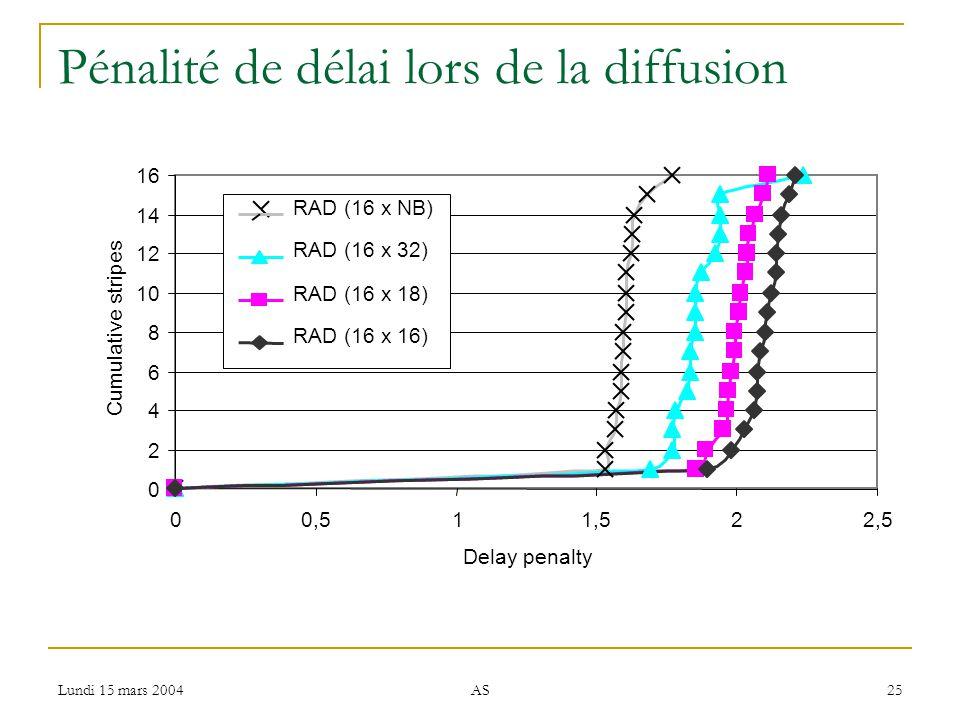 Lundi 15 mars 2004 AS 25 Pénalité de délai lors de la diffusion 0 2 4 6 8 10 12 14 16 00,511,522,5 Delay penalty Cumulative stripes RAD (16 x NB) RAD (16 x 32) RAD (16 x 18) RAD (16 x 16)
