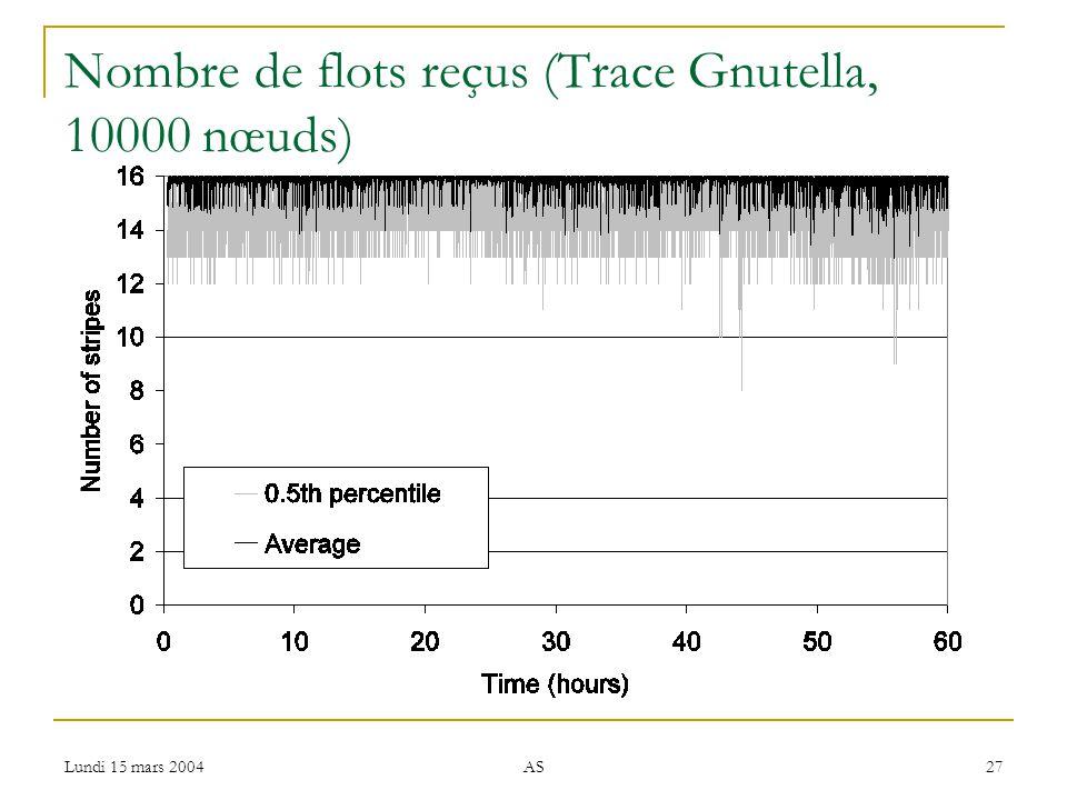 Lundi 15 mars 2004 AS 27 Nombre de flots reçus (Trace Gnutella, 10000 nœuds)