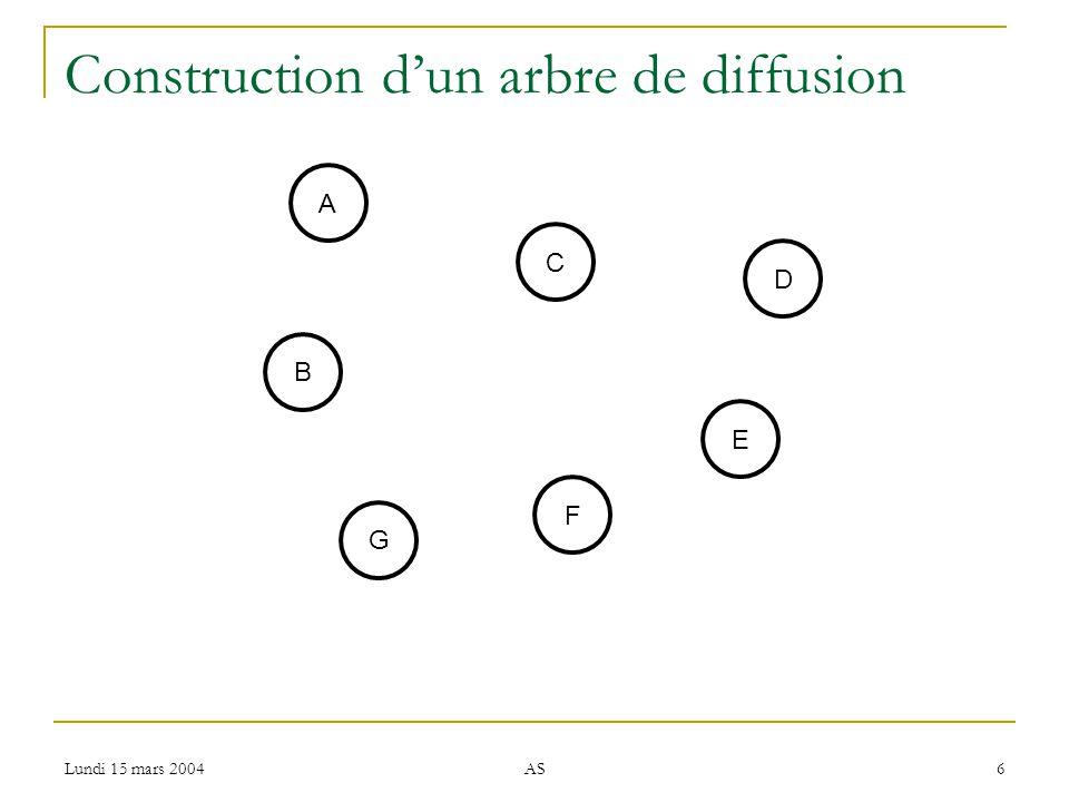 Lundi 15 mars 2004 AS 6 Construction dun arbre de diffusion B C E F D A G