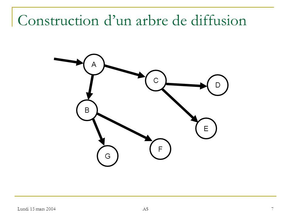 Lundi 15 mars 2004 AS 7 Construction dun arbre de diffusion B C E F D A G
