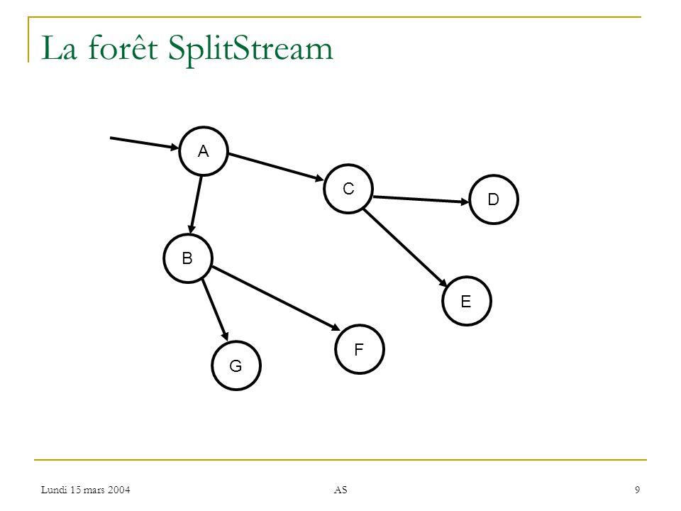 Lundi 15 mars 2004 AS 20 SplitStream : gestion de la forêt Contraintes Degré sortant limité augmente potentiellement la profondeur des arbre Besoin déquilibrer la charge entre les arbre et à lintérieur des arbres Conserver lindépendance face aux défaillances.