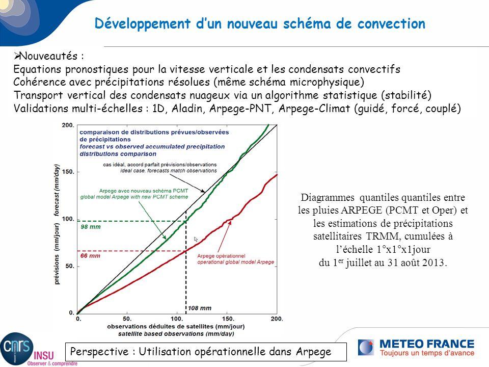 5 Développement dun nouveau schéma de convection Nouveautés : Equations pronostiques pour la vitesse verticale et les condensats convectifs Cohérence