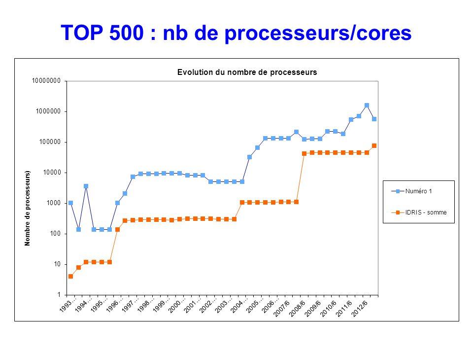 TOP 500 : nb de processeurs/cores