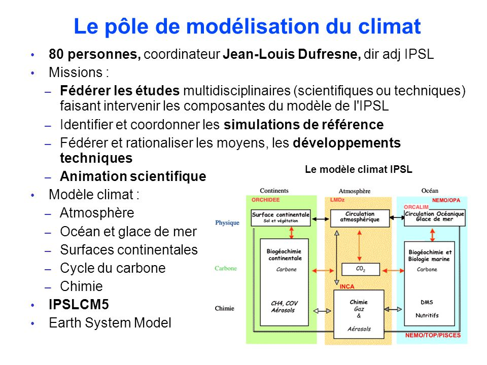 History of IPSLCM model since 2004 Frozen IPSLCM4 for CMIP3/ IPCC AR4 Carbon configurations for CMIP3/AR4 20042005 from IPSLCM4_v1 … 2006200720082009 IPSLCM5A-LR : ready for CMIP5 … to IPSLCM5A … Oasis3 : IPSLCM4_OASIS3 LMDZ and Orchidee // IPSLCM4_v2 NEMO for ocean : IPSLCM5 Carbon cycle included : IPSLCM5_v3 20112010 IPSLCM5A-MR : 144x142x39 New physic : LMZ5B IPSLCM5B IO server iomput for ocean : IPSLCM5 libIGCM : IPSLCM4_OASIS3 Increasing of resolution for atm New dynamical core for atm Increasing of resolution for ocean NEC SX-9 Operationnal on vargas, titane (32 procs) … and prepare the next generation Implicit usage of MPI/OpenMP