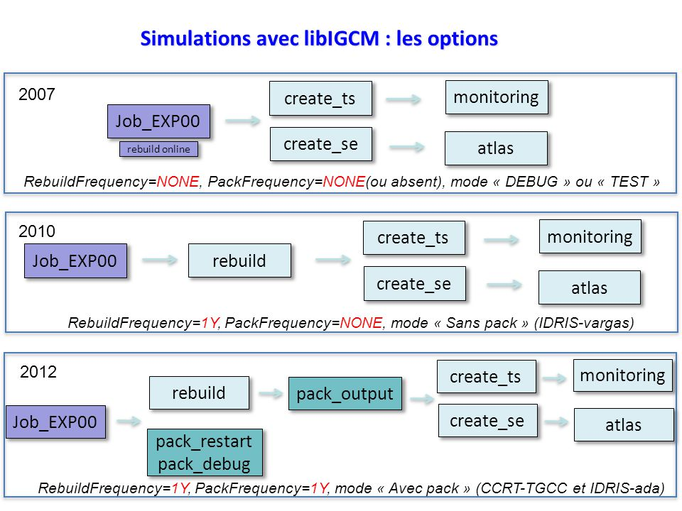 Simulations avec libIGCM : les options Job_EXP00 create_ts create_se atlas monitoring rebuild RebuildFrequency=1Y, PackFrequency=NONE, mode « Sans pac