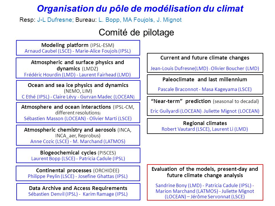 Modèles de l IPSL pour CMIP5 LMDZ-ORCHIDEE-ORCA-LIM-PISCES-INCA-REPROBUS-OASIS IPSL-CM5A Modèle intégré du système Terre (ESM) IPSL-CM5A-MR Moyenne résolution atm: 2.5°x1.25°L39 oce: 2° L31 IPSL-CM5B Idem IPSL-CM5A, avec modèle atmosphérique LMDZ5B IPSL-CM5A-LR Basse résolution atm: 3.75°x2°L39 oce: 2° L31 IPSL-CM5B-LR Basse résolution atm: 3.75°x2°L39 oce: 2° L31