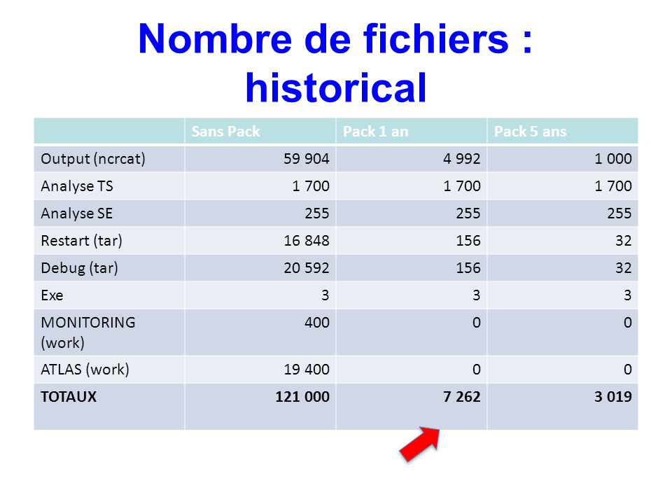 Nombre de fichiers : historical Sans PackPack 1 anPack 5 ans Output (ncrcat)59 9044 9921 000 Analyse TS1 700 Analyse SE255 Restart (tar)16 84815632 Debug (tar)20 59215632 Exe333 MONITORING (work) 40000 ATLAS (work)19 40000 TOTAUX121 0007 2623 019