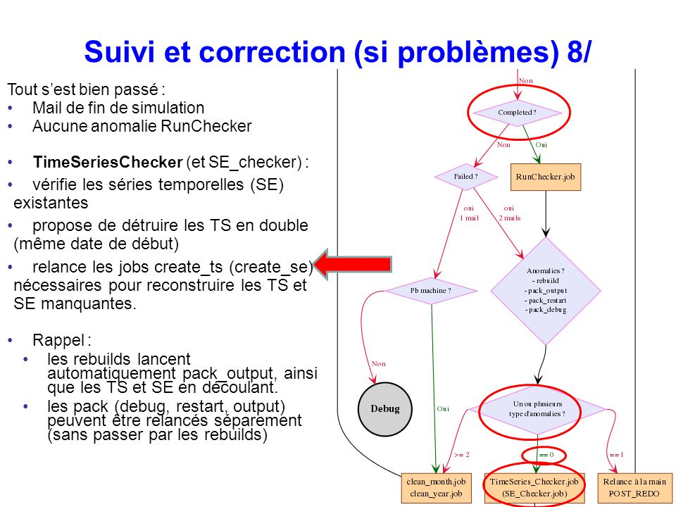 Suivi et correction (si problèmes) 8/ Tout sest bien passé : Mail de fin de simulation Aucune anomalie RunChecker TimeSeriesChecker (et SE_checker) :