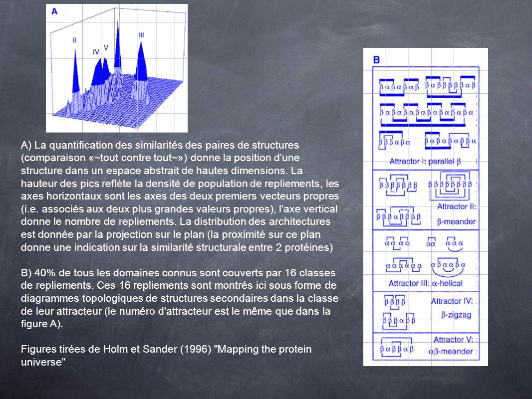 A) La quantification des similarités des paires de structures (comparaison «~tout contre tout~») donne la position d une structure dans un espace abstrait de hautes dimensions.