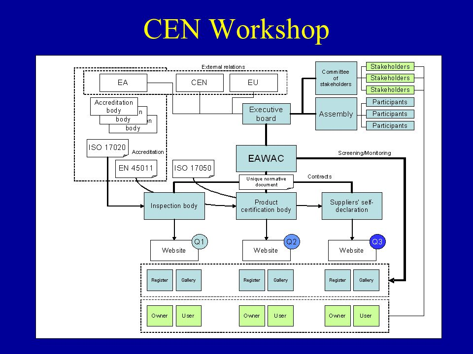 CEN Workshop « Specifications for a Complete European Web Accessibility Certification Scheme and a Quality Mark » – April 2005- March 2006 – Stakeholders: Consumers, Disability Groups, Administrations, Industry – Call for comments – until 20 February 2006