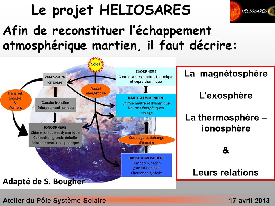 Atelier du Pôle Système Solaire 17 avril 2013 Adapté de S. Bougher Afin de reconstituer léchappement atmosphérique martien, il faut décrire: Le projet