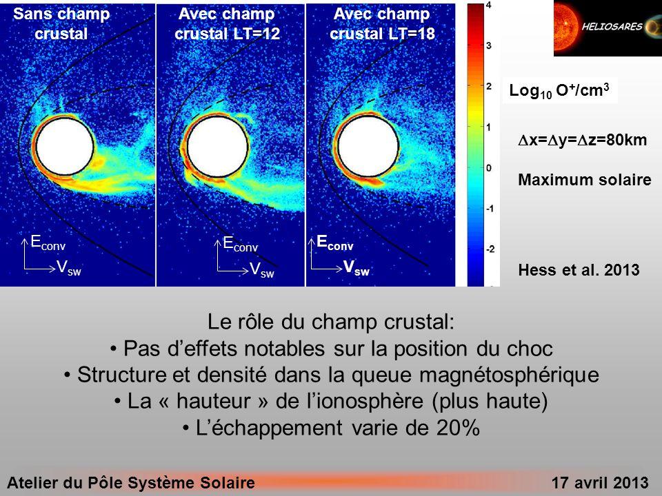 Atelier du Pôle Système Solaire 17 avril 2013 Le rôle du champ crustal: Pas deffets notables sur la position du choc Structure et densité dans la queu