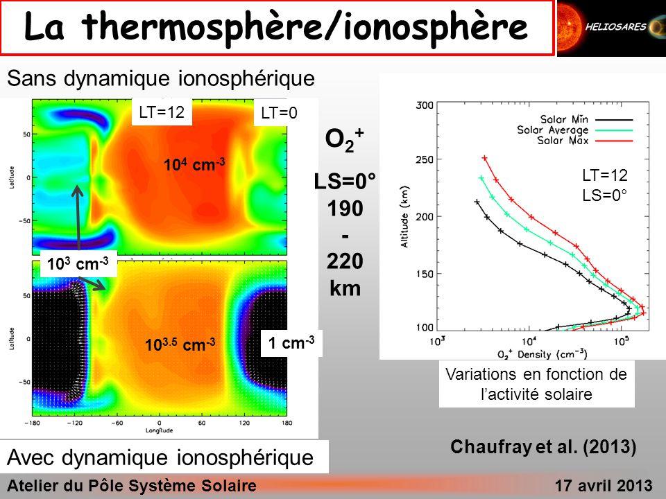 Atelier du Pôle Système Solaire 17 avril 2013 Ls = 0- 30° Ls = 90- 120° Ls = 180- 210°Ls = 270- 300° Echappement H Echappement H 2 Latitude Soir Matin Longitude Echappement hydrogène (cm- 2.s -1 ) 10 5 10 5.7 10 6.3 10 7 10 7.7 10 8.3 10 9.0 P = 10 -8 Pa Longitude Chaufray et al.