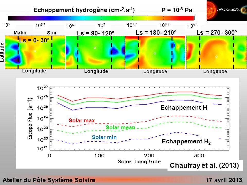Atelier du Pôle Système Solaire 17 avril 2013 Modèle magnétosphérique (parallélisé, 60 km) Modèle exosphérique (multi-espèces 3D, en progrès) GCM de la surface jusquà lionopause Le rôle des lignes de champ sur le GCM (A faire) Terme de chauffage Exosphère & Leurs relations En cours de réalisation Ionosphère Thermosphère Complété A faire Vers un modèle auto- consistant capable dêtre extrapolé vers des conditions plus extrêmes