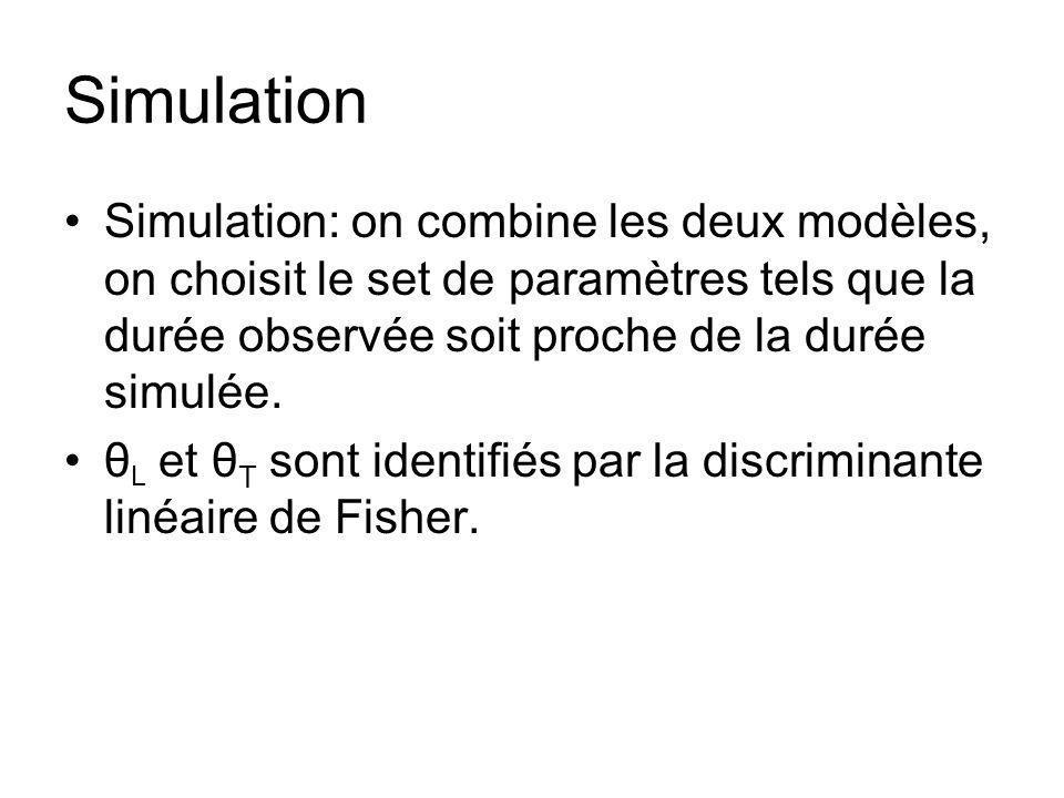 Simulation Simulation: on combine les deux modèles, on choisit le set de paramètres tels que la durée observée soit proche de la durée simulée. θ L et