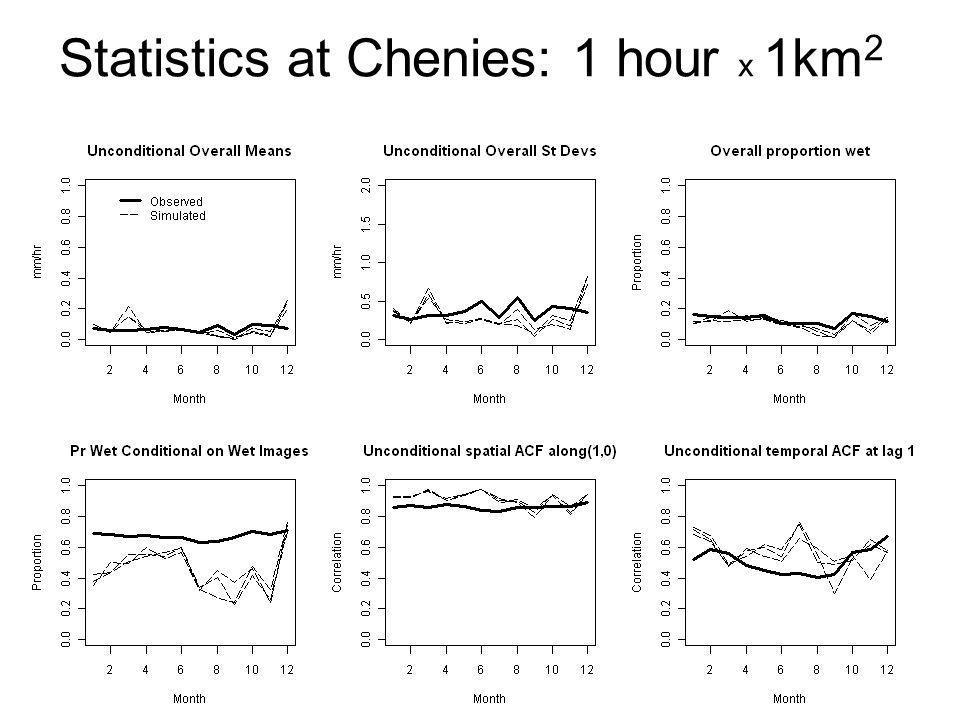 Statistics at Chenies: 1 hour x 1km 2