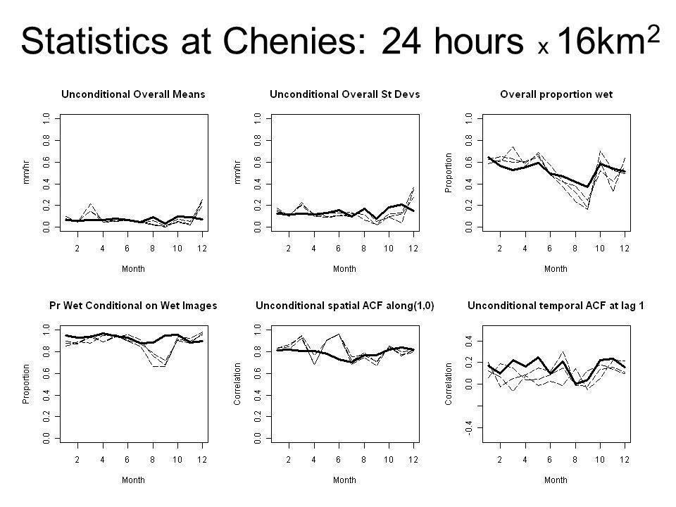 Statistics at Chenies: 24 hours x 16km 2