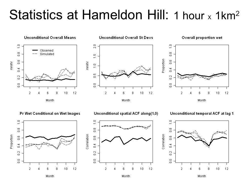 Statistics at Hameldon Hill: 1 hour x 1km 2