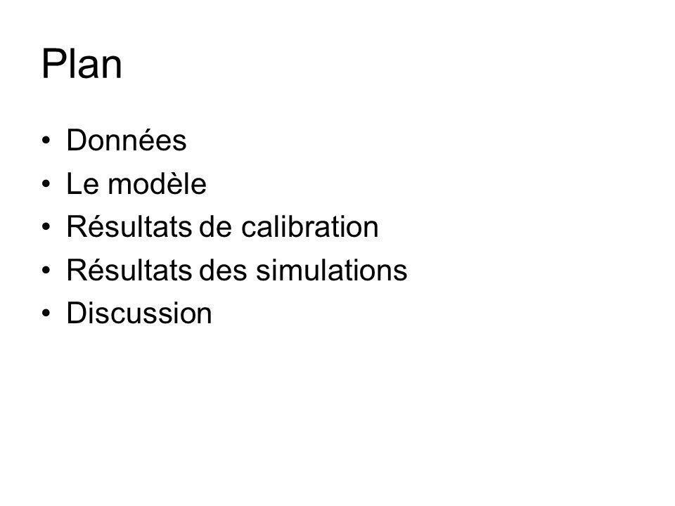 Plan Données Le modèle Résultats de calibration Résultats des simulations Discussion
