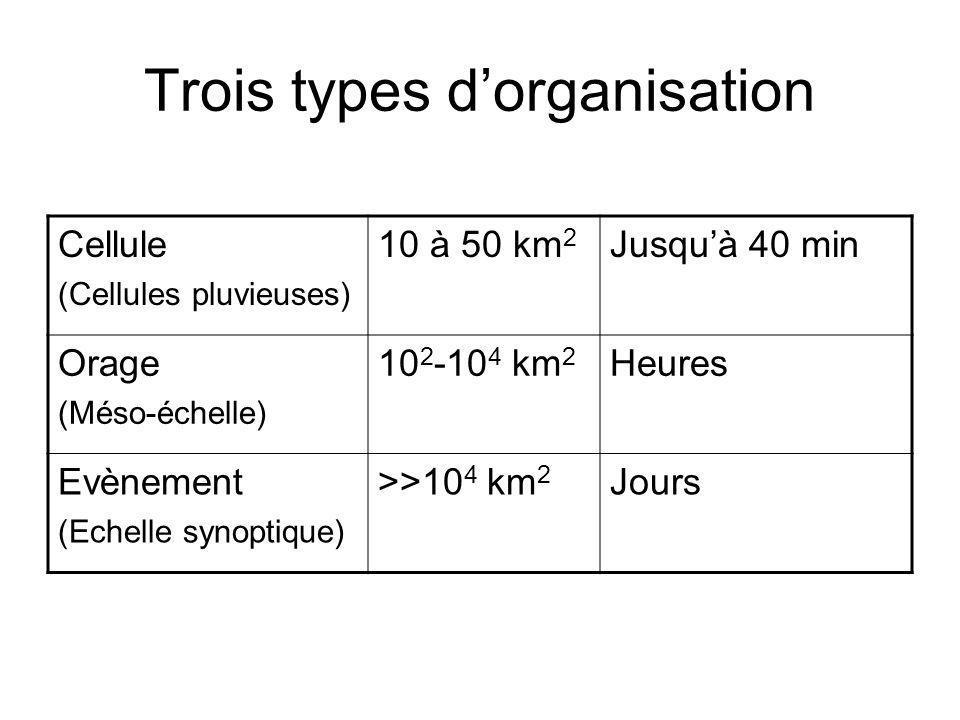 Trois types dorganisation Cellule (Cellules pluvieuses) 10 à 50 km 2 Jusquà 40 min Orage (Méso-échelle) 10 2 -10 4 km 2 Heures Evènement (Echelle syno