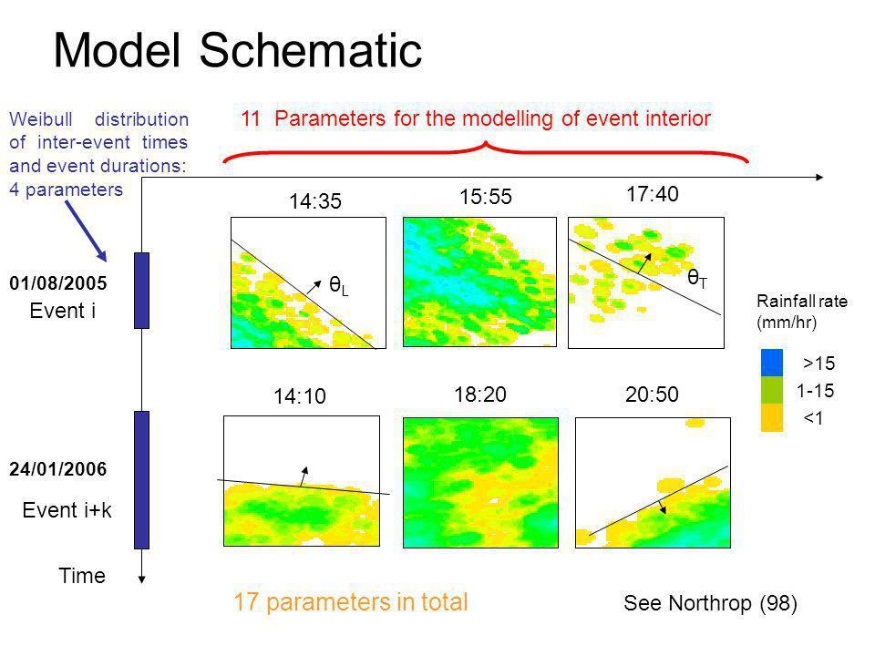 La distribution des durées dans deux états (pluvieux et sec) est représentée par deux distributions de Weibull avec pour densité de probabilité: Les évènements sont identifiés et leur durée est définie par le temps où >15% des pixels dune image enregistrent de la pluie.