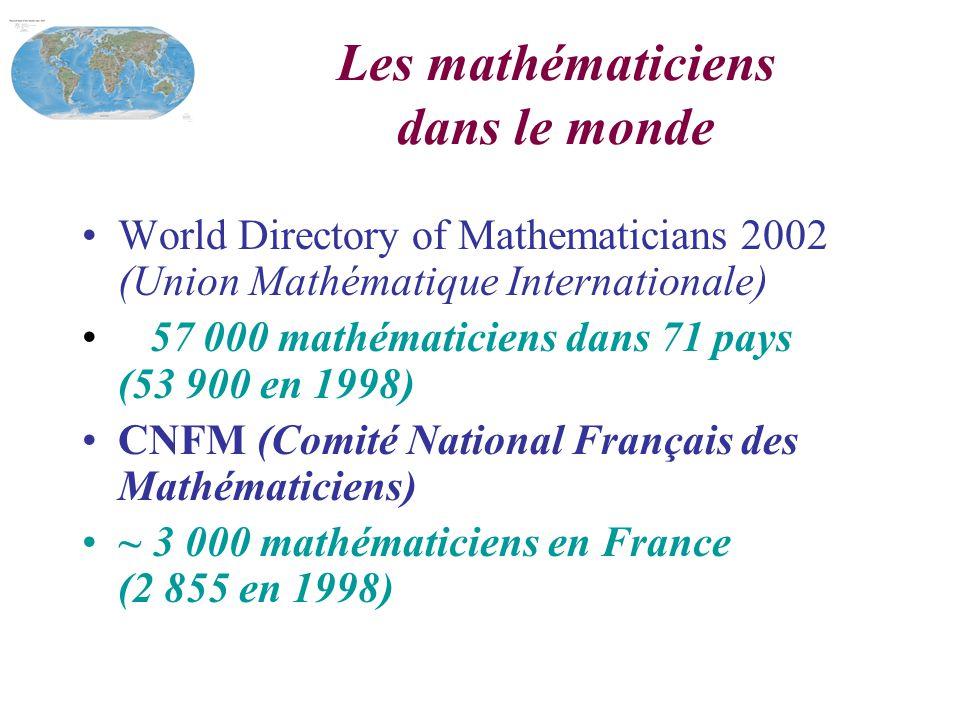Les mathématiciens dans le monde World Directory of Mathematicians 2002 (Union Mathématique Internationale) 57 000 mathématiciens dans 71 pays (53 900 en 1998) CNFM (Comité National Français des Mathématiciens) ~ 3 000 mathématiciens en France (2 855 en 1998)