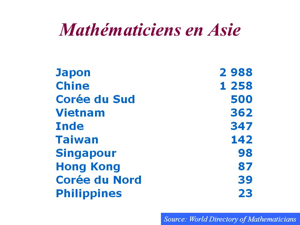 Mathématiciens en Asie Source: World Directory of Mathematicians