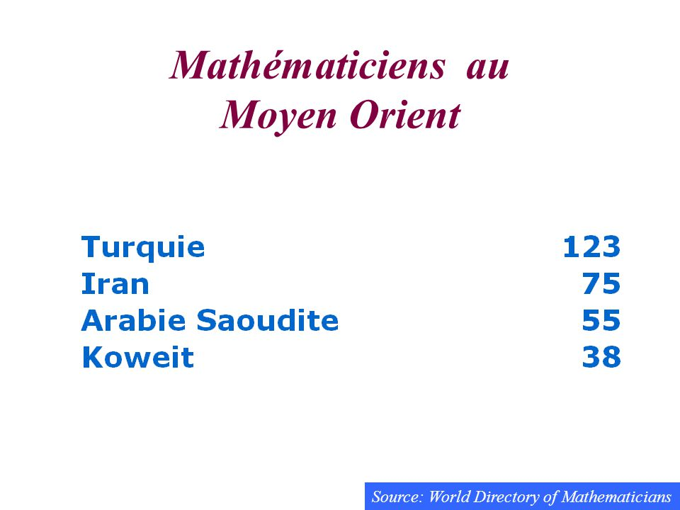Mathématiciens au Moyen Orient Source: World Directory of Mathematicians