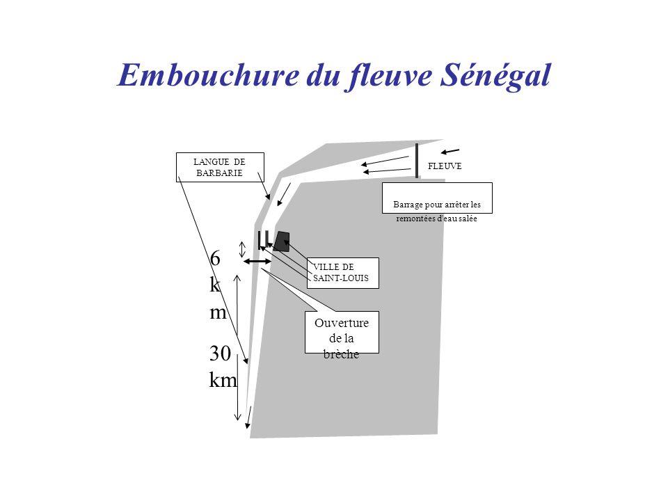 Embouchure du fleuve Sénégal Barrage pour arrêter les remontées d eau salée 30 km 6km6km Ouverture de la brèche LANGUE DE BARBARIE VILLE DE SAINT-LOUIS FLEUVE