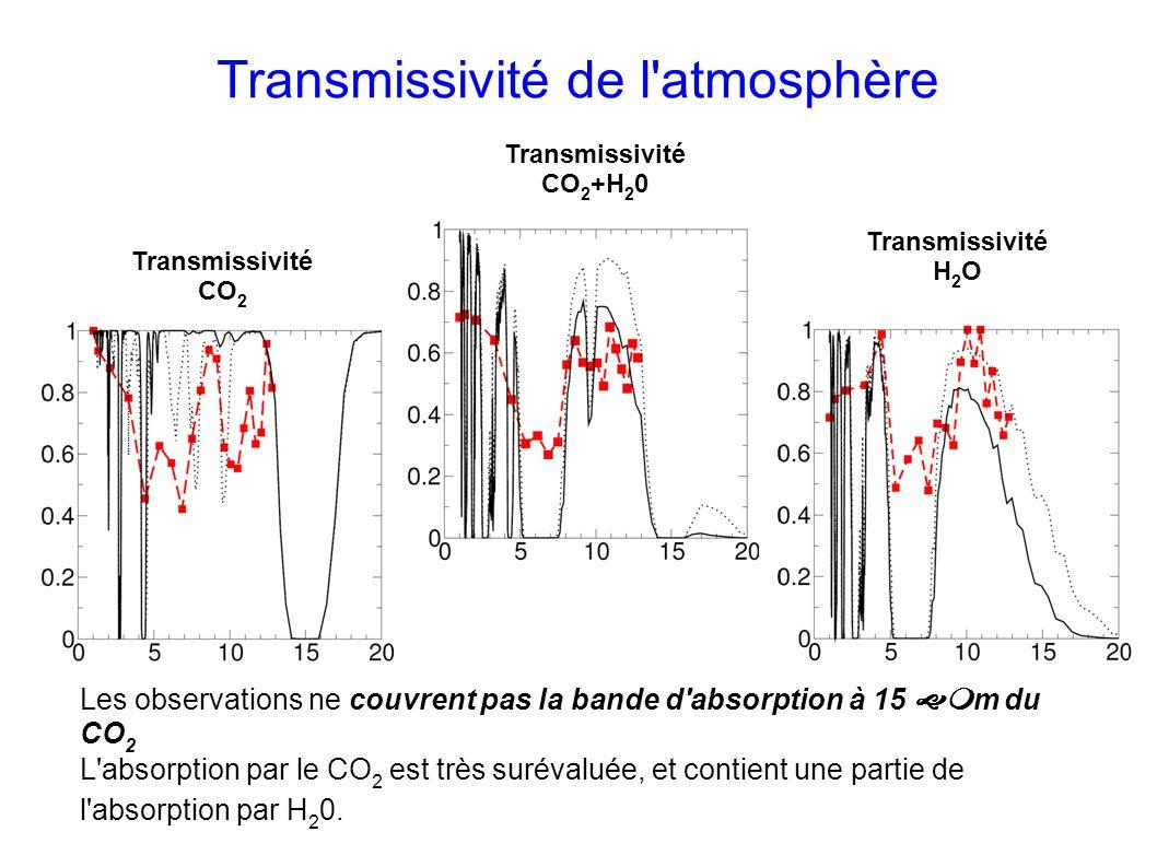 Transmissivité de l atmosphère Transmissivité CO 2 +H 2 0 Transmissivité CO 2 Transmissivité H 2 O Les observations ne couvrent pas la bande d absorption à 15 m du CO 2 L absorption par le CO 2 est très surévaluée, et contient une partie de l absorption par H 2 0.