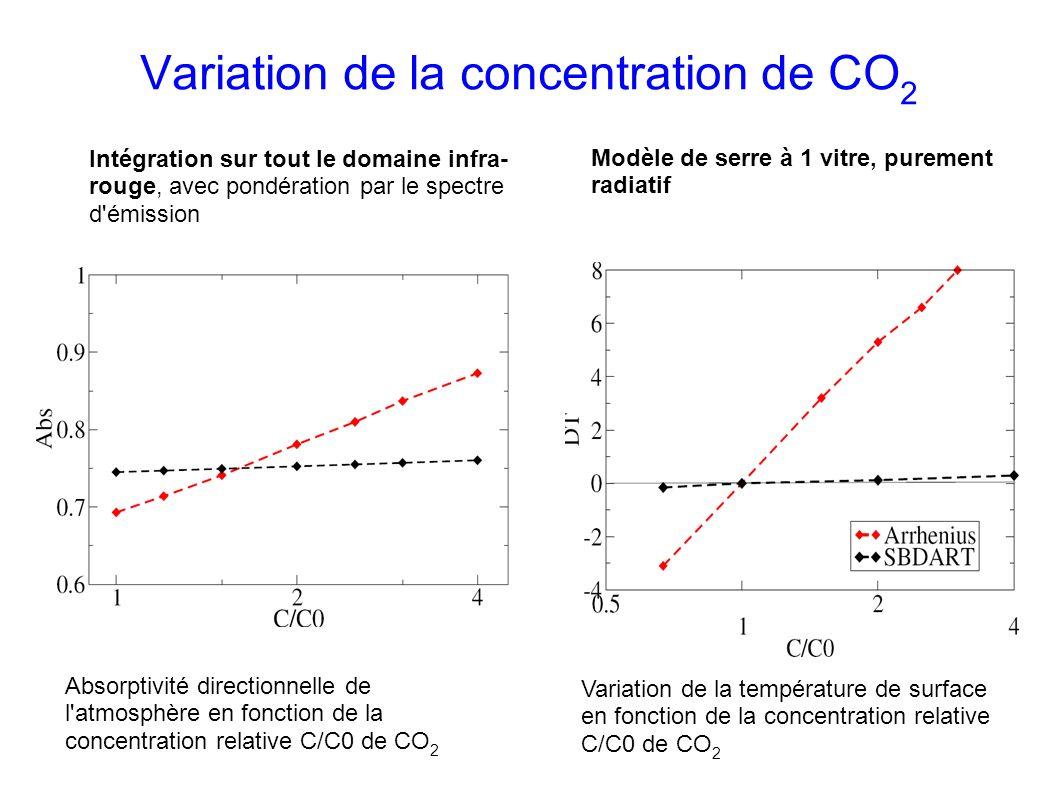 Variation de la concentration de CO 2 Intégration sur tout le domaine infra- rouge, avec pondération par le spectre d émission Modèle de serre à 1 vitre, purement radiatif Absorptivité directionnelle de l atmosphère en fonction de la concentration relative C/C0 de CO 2 Variation de la température de surface en fonction de la concentration relative C/C0 de CO 2
