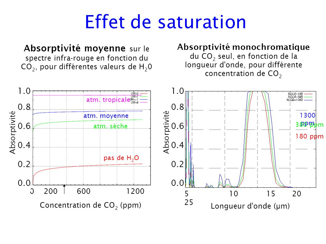 Effet de saturation Concentration de CO 2 (ppm) Absorptivité Longueur d'onde ( μ m) 5 10 15 20 25 Absorptivité moyenne sur le spectre infra-rouge en f