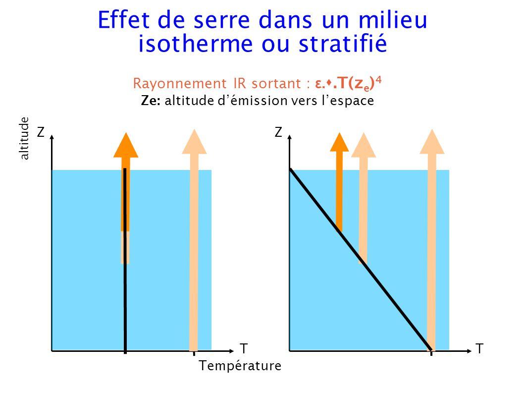 Température Z altitude T Z T Rayonnement IR sortant : ε..T(z e ) 4 Ze: altitude démission vers lespace Effet de serre dans un milieu isotherme ou stratifié