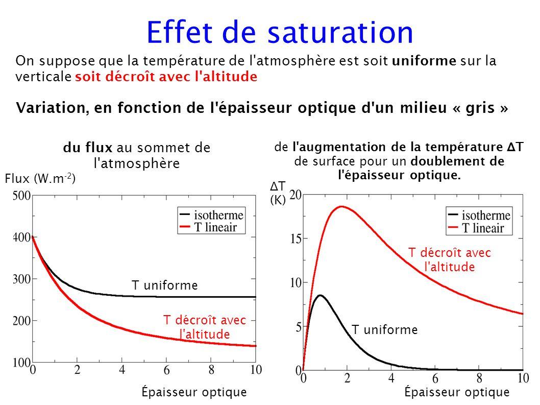 Effet de saturation Flux (W.m -2 ) Épaisseur optique Δ T (K) du flux au sommet de l atmosphère de l augmentation de la température Δ T de surface pour un doublement de l épaisseur optique.
