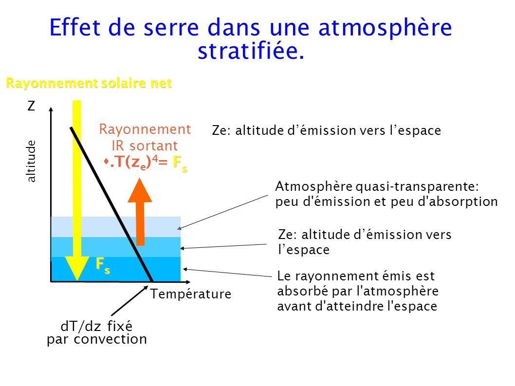 Atmosphère quasi-transparente: peu d émission et peu d absorption Ze: altitude démission vers lespace Le rayonnement émis est absorbé par l atmosphère avant d atteindre l espace Effet de serre dans une atmosphère stratifiée.